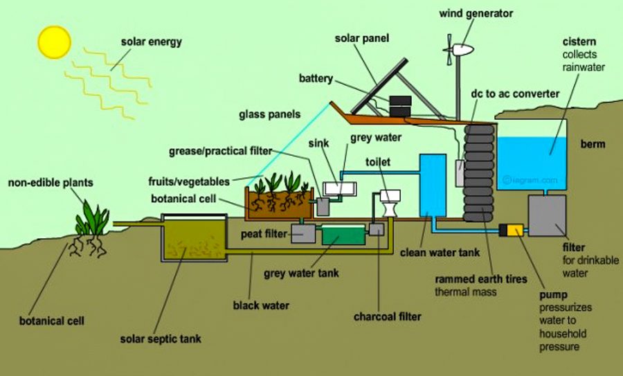EarthshipsTiny Houses  Tiny Homes  Tiny House Plans  Small House Plans  Micro Home