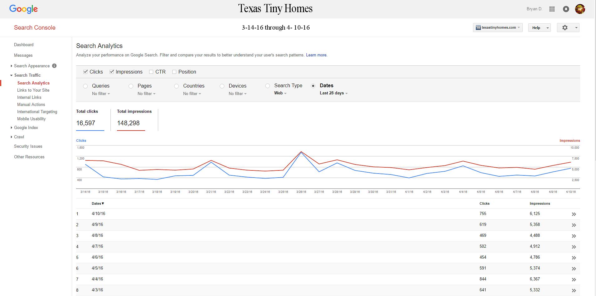Google Analytics Webmaster Reports March 2016