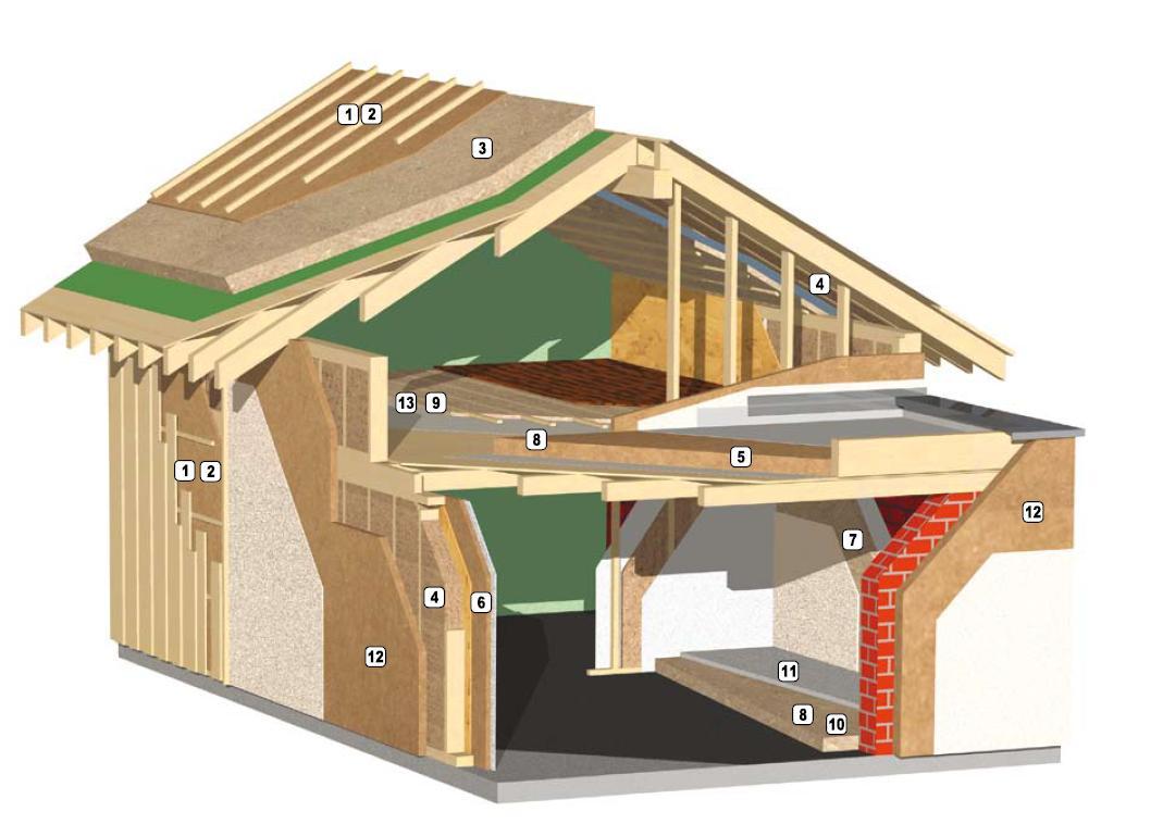 Thermal break wall construction, Netzero construction, energy efficient wall construction, ZIP Panels, off grid new homes,